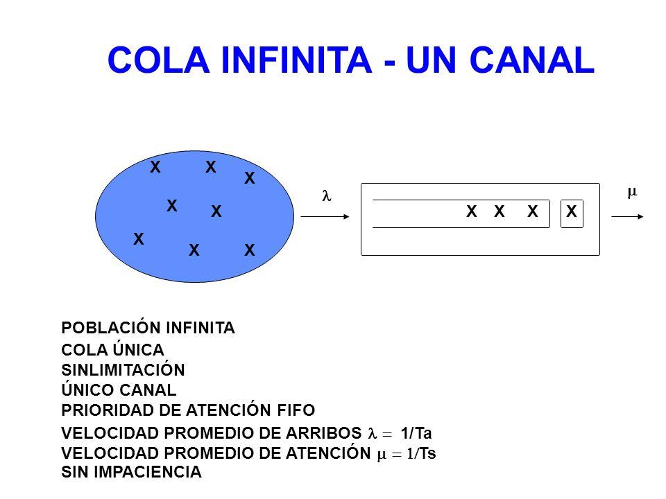 COLA INFINITA - UN CANAL XXX X X X XX COLA ÚNICA SINLIMITACIÓN ÚNICO CANAL PRIORIDAD DE ATENCIÓN FIFO POBLACIÓN INFINITA X X X X VELOCIDAD PROMEDIO DE