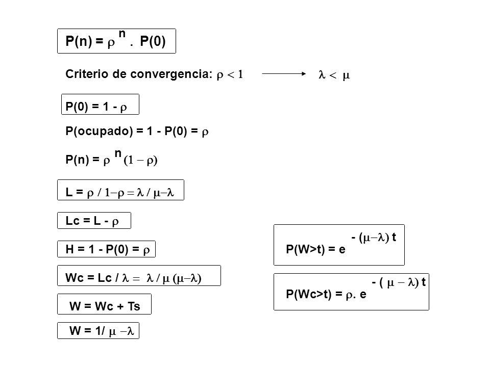 P(n) = P(0) n Criterio de convergencia: P(0) = 1 - P(ocupado) = 1 - P(0) = P(n) = n L = Lc = L - H = 1 - P(0) = Wc = Lc / W = Wc + Ts W = 1/ P(W>t) =