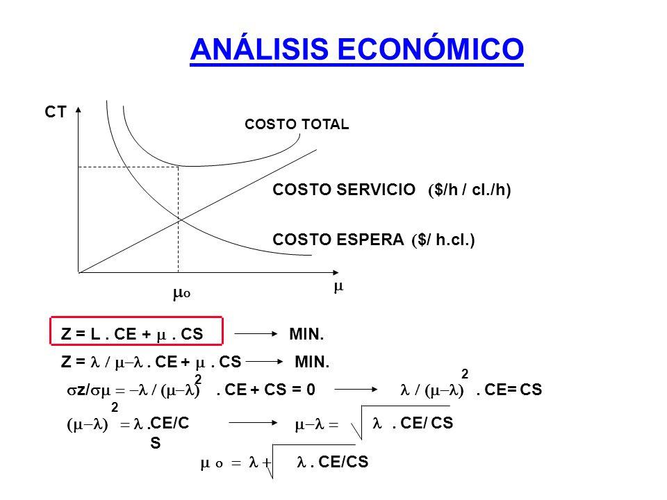 ANÁLISIS ECONÓMICO CT COSTO TOTAL COSTO SERVICIO COSTO ESPERA $/ h.cl.) $/h / cl./h) Z = L. CE + CS MIN. Z = CE + CS MIN. z/ CE + CS = 0 CE= CS CE/C S