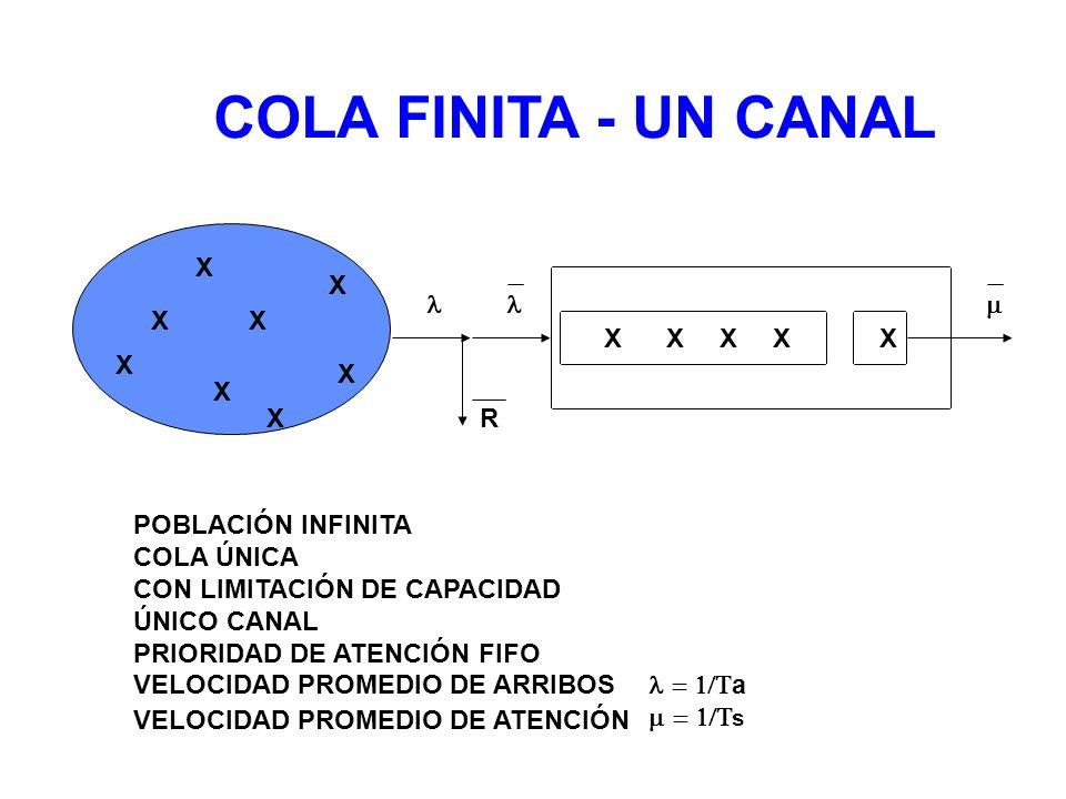 COLA FINITA - UN CANAL XXXXX X X X X X POBLACIÓN INFINITA COLA ÚNICA CON LIMITACIÓN DE CAPACIDAD ÚNICO CANAL PRIORIDAD DE ATENCIÓN FIFO VELOCIDAD PROM