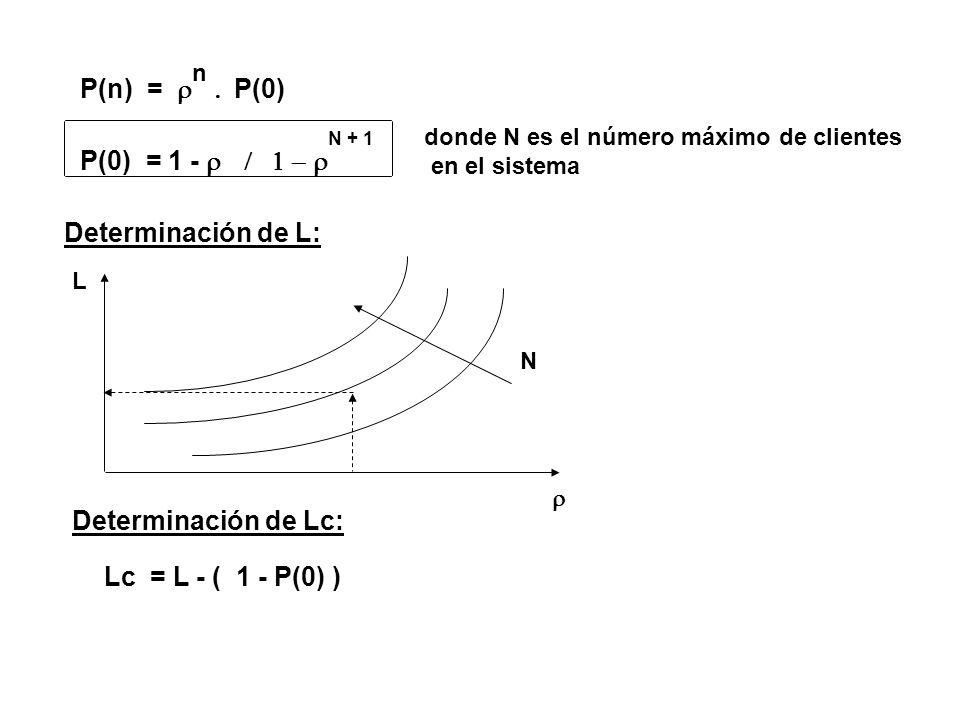 P(n) = P(0) n P(0) = 1 - N + 1 donde N es el número máximo de clientes en el sistema Determinación de L: L N Determinación de Lc: Lc = L - ( 1 - P(0)