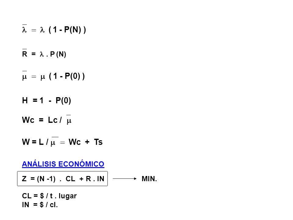 ( 1 - P(N) ) ( 1 - P(0) ) R = P (N) H = 1 - P(0) Wc = Lc / W = L / Wc + Ts ANÁLISIS ECONÓMICO Z = (N -1). CL + R. INMIN. CL = $ / t. lugar IN = $ / cl