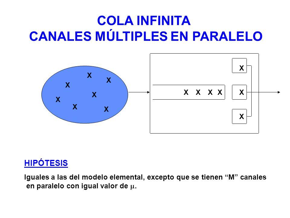 X X X XXXX X X X X X X X COLA INFINITA CANALES MÚLTIPLES EN PARALELO HIPÓTESIS Iguales a las del modelo elemental, excepto que se tienen M canales en