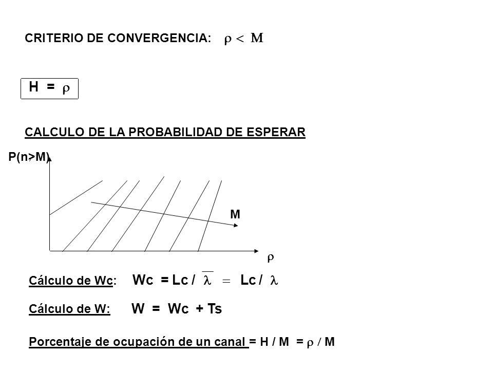 CRITERIO DE CONVERGENCIA: H = CALCULO DE LA PROBABILIDAD DE ESPERAR P(n>M) M Cálculo de Wc: Wc = Lc / Lc / Cálculo de W: W = Wc + Ts Porcentaje de ocu