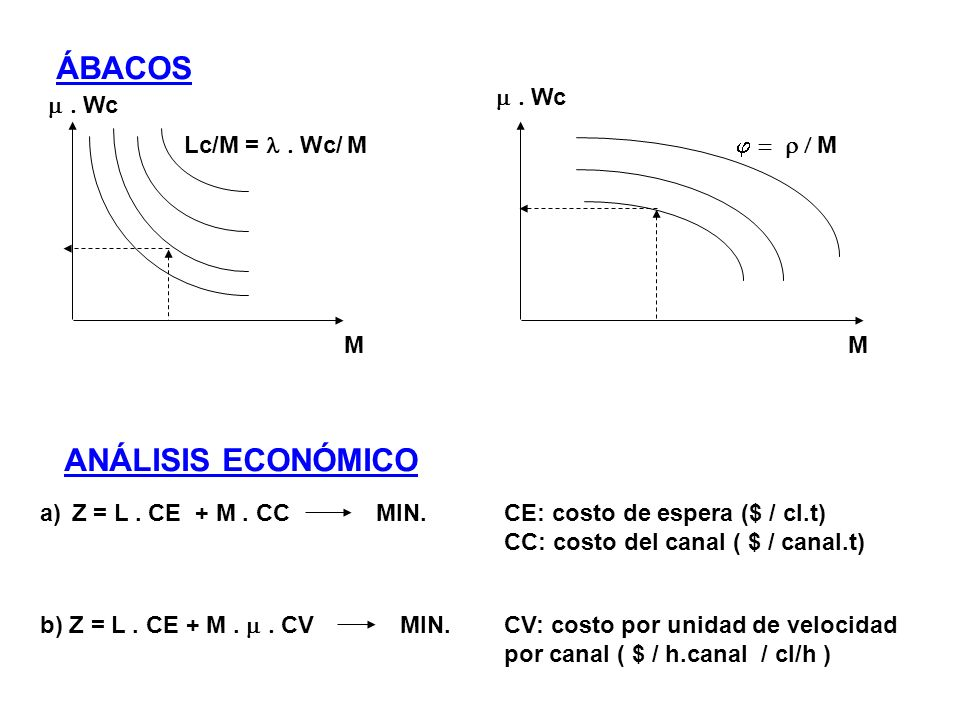 ÁBACOS M Wc Lc/M = Wc/ M M Wc M ANÁLISIS ECONÓMICO Z = L. CE + M. CCMIN.CE: costo de espera ($ / cl.t) CC: costo del canal ( $ / canal.t) a) b) Z = L.