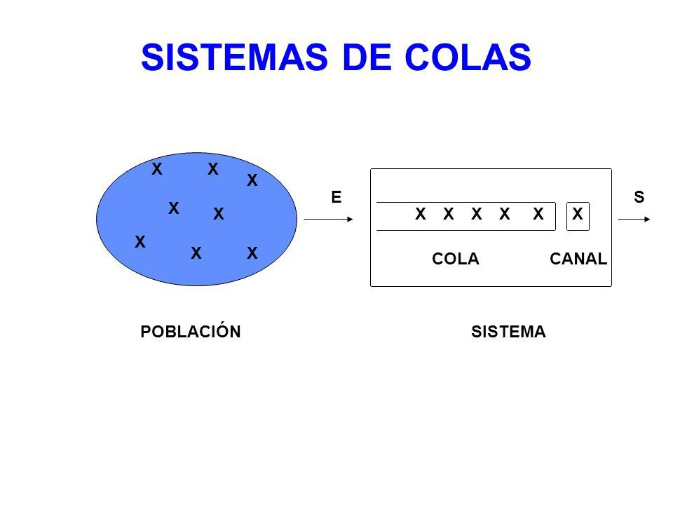 ANÁLISIS ECONÓMICO CT COSTO TOTAL COSTO SERVICIO COSTO ESPERA $/ h.cl.) $/h / cl./h) Z = L.