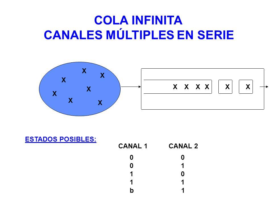 XXXXX X X X X X X X X COLA INFINITA CANALES MÚLTIPLES EN SERIE ESTADOS POSIBLES: CANAL 1 CANAL 2 0 0 1 1 0 1 b 1