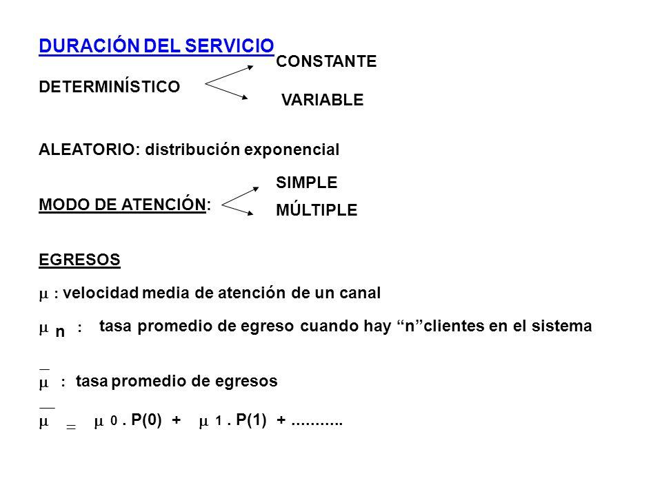 CRITERIO DE CONVERGENCIA: H = CALCULO DE LA PROBABILIDAD DE ESPERAR P(n>M) M Cálculo de Wc: Wc = Lc / Lc / Cálculo de W: W = Wc + Ts Porcentaje de ocupación de un canal = H / M = M