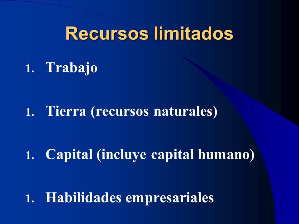 Recursos limitados 1. Trabajo 1. Tierra (recursos naturales) 1. Capital (incluye capital humano) 1. Habilidades empresariales
