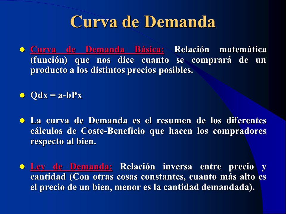 Curva de Demanda Curva de Demanda Básica: Relación matemática (función) que nos dice cuanto se comprará de un producto a los distintos precios posible