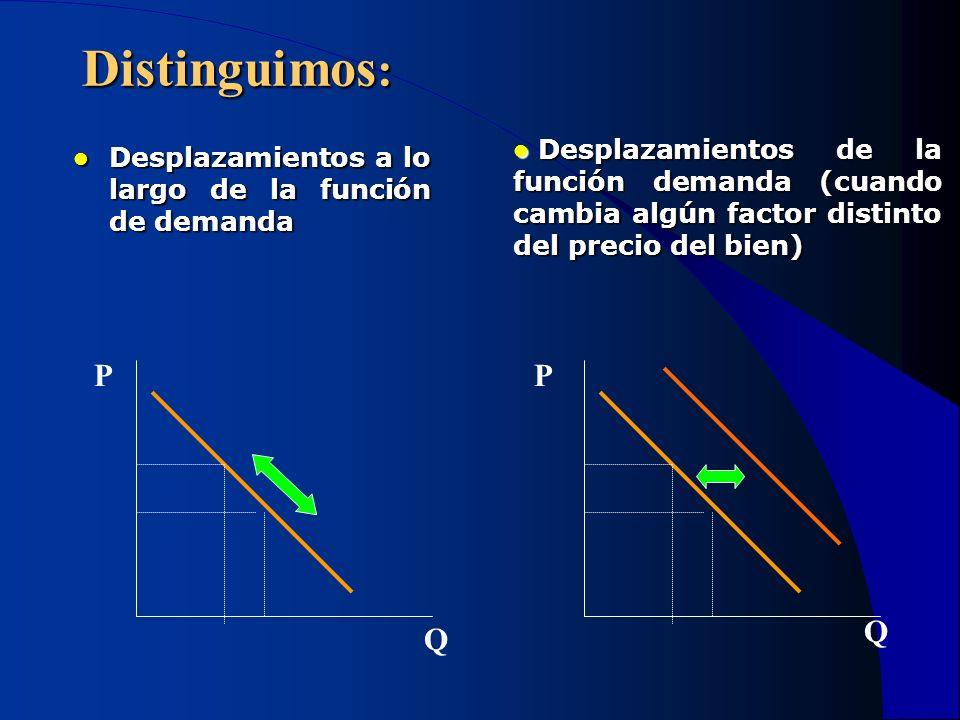 Distinguimos : Desplazamientos a lo largo de la función de demanda Desplazamientos a lo largo de la función de demanda Desplazamientos de la función d