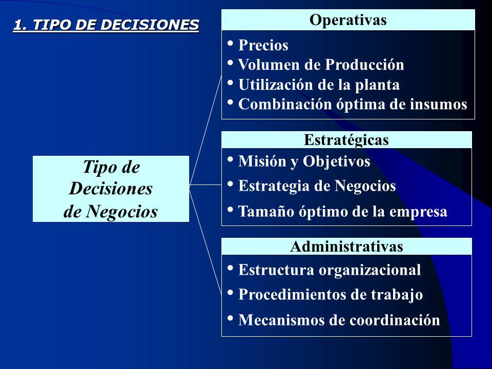 Operativas Tipo de Decisiones de Negocios Precios Volumen de Producción Utilización de la planta Combinación óptima de insumos Estratégicas Misión y O
