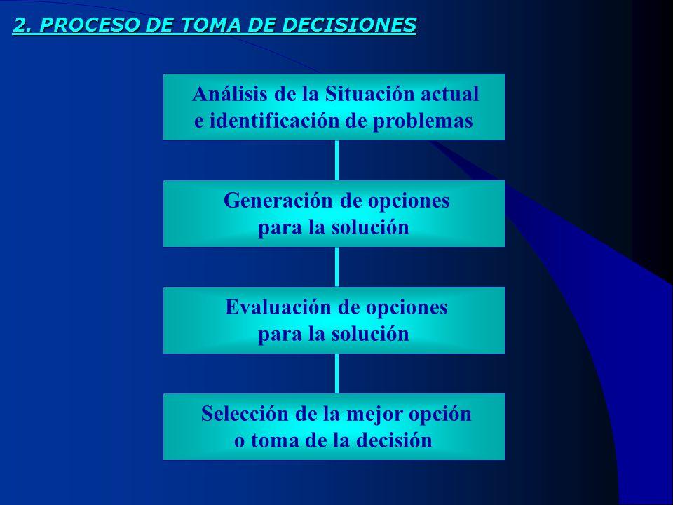 Análisis de la Situación actual e identificación de problemas Generación de opciones para la solución Evaluación de opciones para la solución 2. PROCE