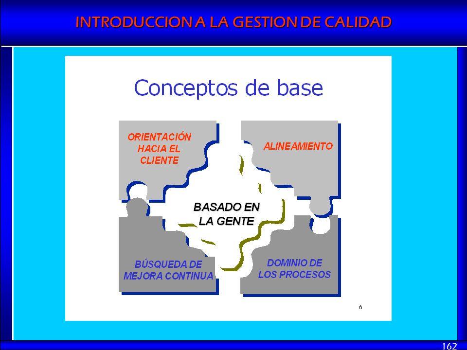 INTRODUCCION A LA GESTION DE CALIDAD 162