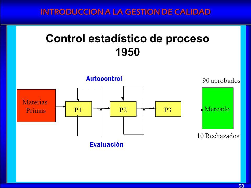 INTRODUCCION A LA GESTION DE CALIDAD 58 Materias Primas P2P1P3 Evaluación Autocontrol Mercado 90 aprobados 10 Rechazados Control estadístico de proces