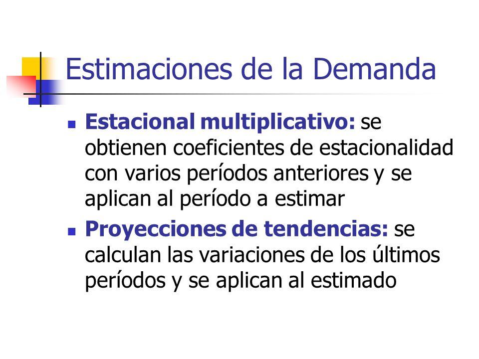 Estimaciones de la Demanda Estacional multiplicativo: se obtienen coeficientes de estacionalidad con varios períodos anteriores y se aplican al períod