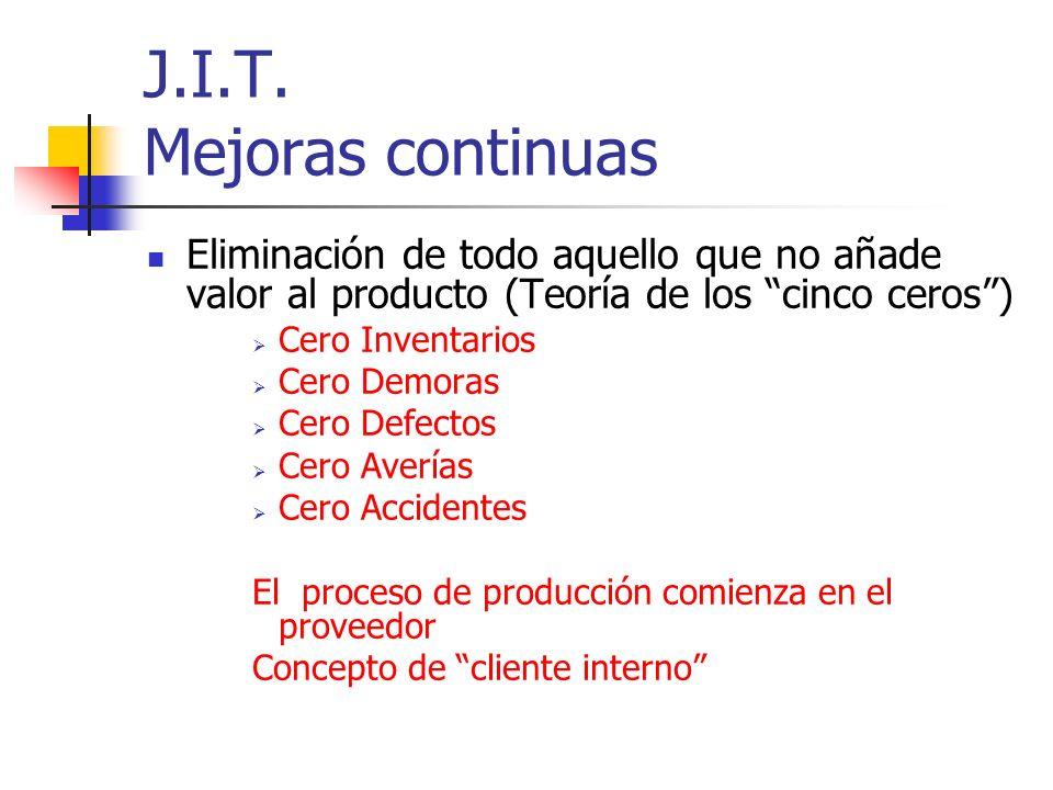 J.I.T. Mejoras continuas Eliminación de todo aquello que no añade valor al producto (Teoría de los cinco ceros) Cero Inventarios Cero Demoras Cero Def