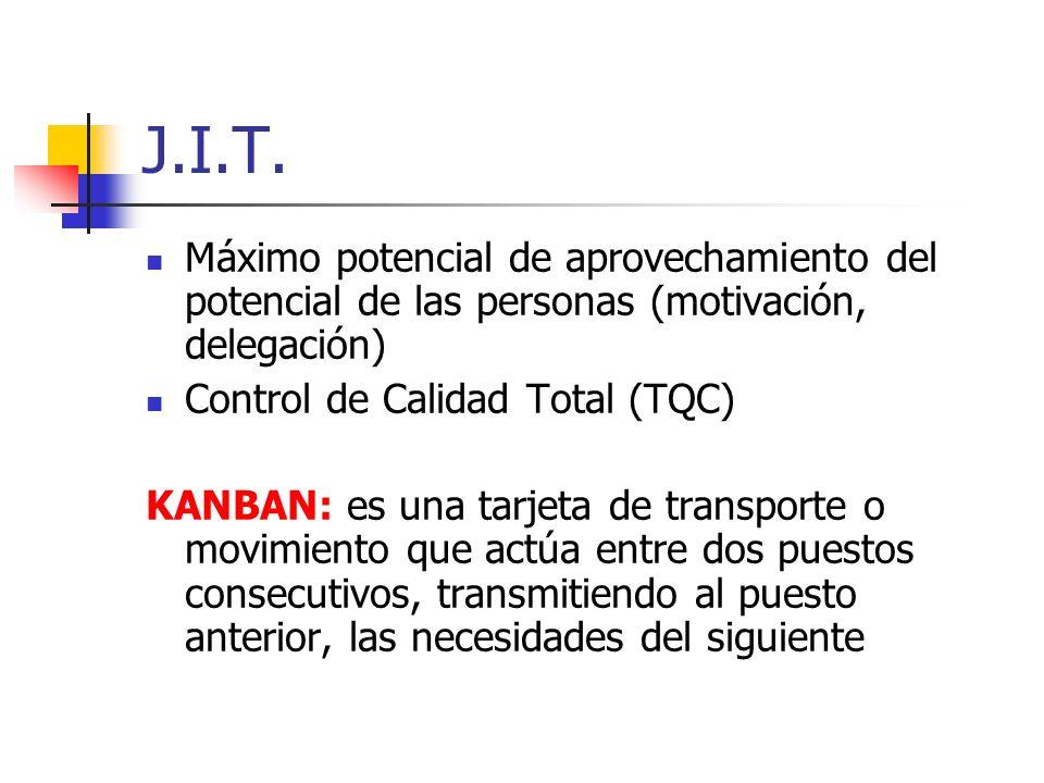 J.I.T. Máximo potencial de aprovechamiento del potencial de las personas (motivación, delegación) Control de Calidad Total (TQC) KANBAN: es una tarjet