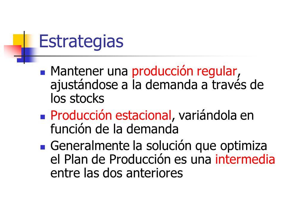 Estrategias Mantener una producción regular, ajustándose a la demanda a través de los stocks Producción estacional, variándola en función de la demand