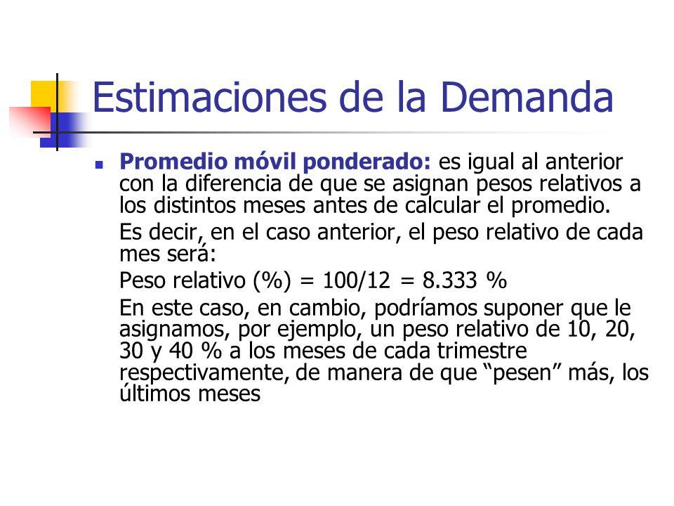 Estimaciones de la Demanda Promedio móvil ponderado: es igual al anterior con la diferencia de que se asignan pesos relativos a los distintos meses an