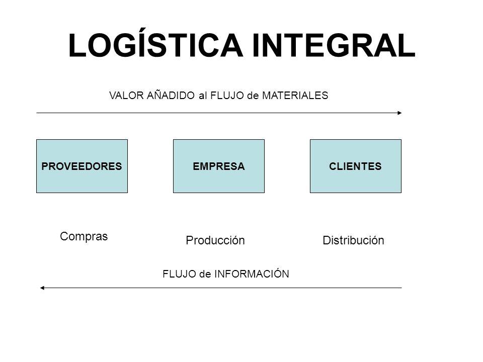LOGÍSTICA INTEGRAL (Concepto) Es el proceso de planificación, implementación y control eficiente del flujo efectivo de costos y almacenaje de materiales, inventarios en curso y productos terminados, así como la información relacionada desde el Punto de Origen al Punto de Consumo con el fin de atender a las necesidades del Cliente