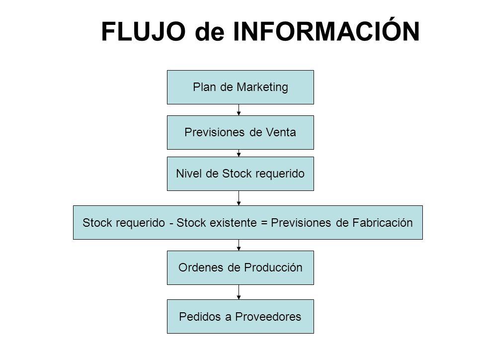 Previsiones de Venta Nivel de Stock requerido Plan de Marketing Pedidos a Proveedores FLUJO de INFORMACIÓN Ordenes de Producción Stock requerido - Stock existente = Previsiones de Fabricación