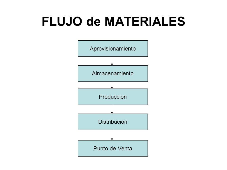 FLUJO de MATERIALES Aprovisionamiento Almacenamiento Producción Distribución Punto de Venta