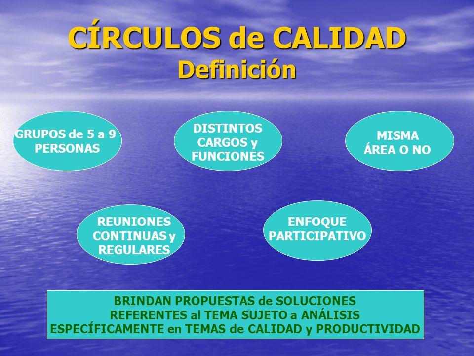 CÍRCULOS de CALIDAD Definición GRUPOS de 5 a 9 PERSONAS DISTINTOS CARGOS y FUNCIONES MISMA ÁREA O NO REUNIONES CONTINUAS y REGULARES ENFOQUE PARTICIPA