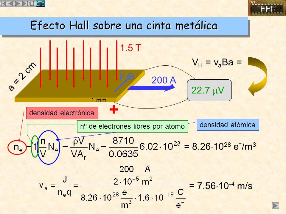 Presentación por José Quiles Hoyo densidad atómica VHVH Efecto Hall sobre una cinta metálica 1 mm a = 2 cm 1.5 T V H = v a Ba = = 8.26 10 28 e - /m 3