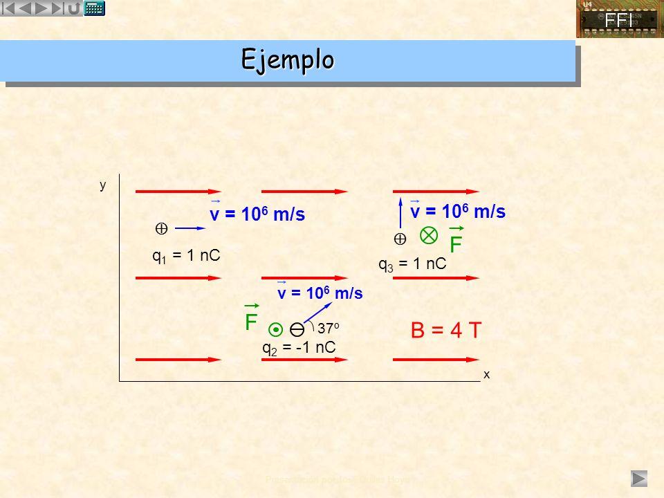 Presentación por José Quiles Hoyo EjemploEjemplo x y B = 4 T q 1 = 1 nC v = 10 6 m/s v = 10 6 m/s 37º q 2 = -1 nC q 3 = 1 nC v = 10 6 m/s F F