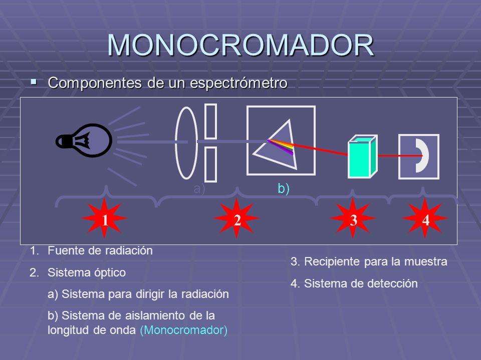 MONOCROMADOR Componentes de un espectrómetro Componentes de un espectrómetro 3412 a)b) 1.Fuente de radiación 2.Sistema óptico a) Sistema para dirigir la radiación b) Sistema de aislamiento de la longitud de onda (Monocromador) 3.