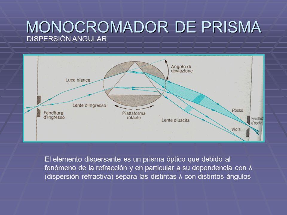 MONOCROMADOR DE PRISMA El elemento dispersante es un prisma óptico que debido al fenómeno de la refracción y en particular a su dependencia con λ (dispersión refractiva) separa las distintas λ con distintos ángulos DISPERSIÓN ANGULAR
