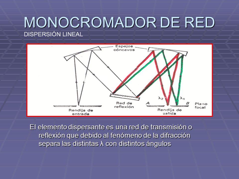 MONOCROMADOR DE RED El elemento dispersante es una red de transmisión o reflexión que debido al fenómeno de la difracción separa las distintas λ con distintos ángulos DISPERSIÓN LINEAL
