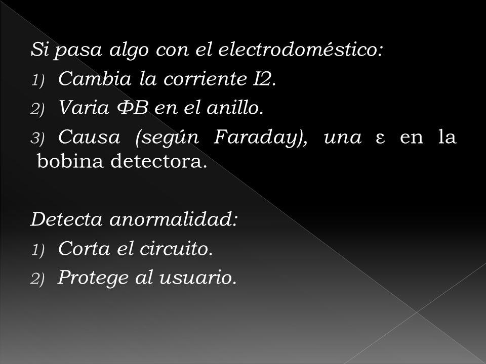 Si pasa algo con el electrodoméstico: 1) Cambia la corriente I2. 2) Varia 2) Varia ΦB en el anillo. 3) Causa (según Faraday), una ε en la bobina detec
