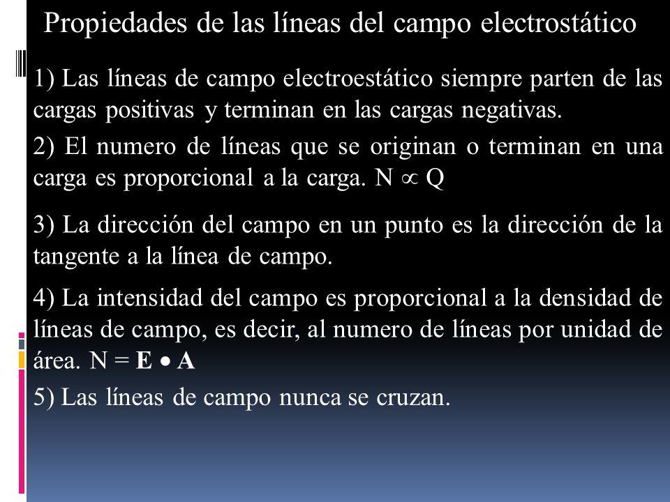 4) La intensidad del campo es proporcional a la densidad de líneas de campo, es decir, al numero de líneas por unidad de área. N = E A Propiedades de