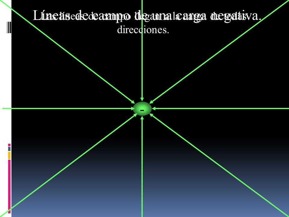 - Las líneas de campo llegan a la carga de todas direcciones. Líneas de campo de una carga negativa.