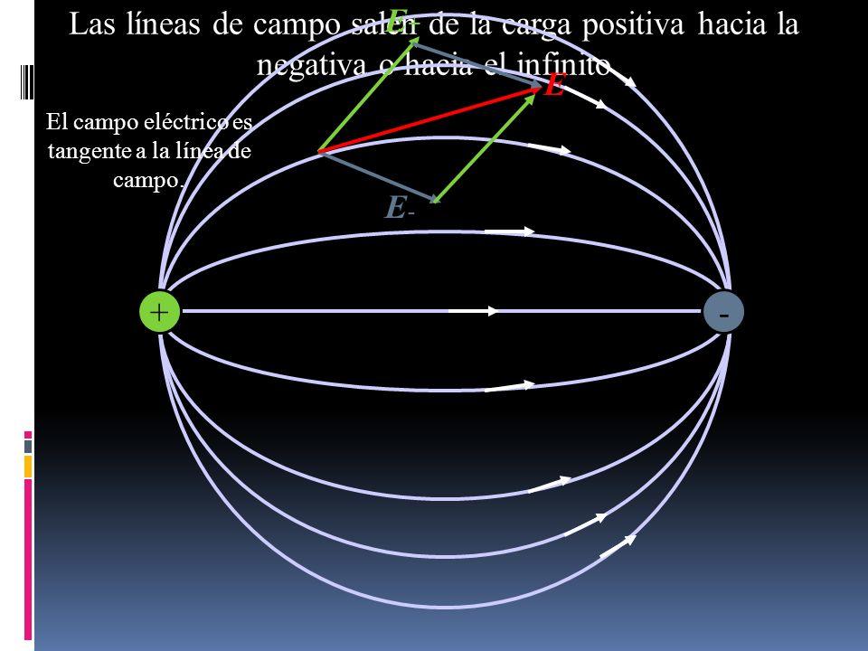 Las líneas de campo salen de la carga positiva hacia la negativa o hacia el infinito E+E+ E-E- E -+ El campo eléctrico es tangente a la línea de campo