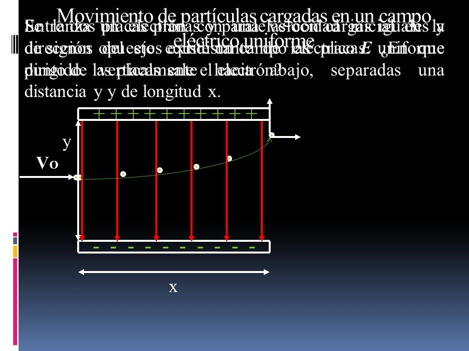 Se lanza un electrón con una velocidad inicial en la dirección del eje equidistante de las placas. ¿En que punto de las placas sale el electrón? Entre