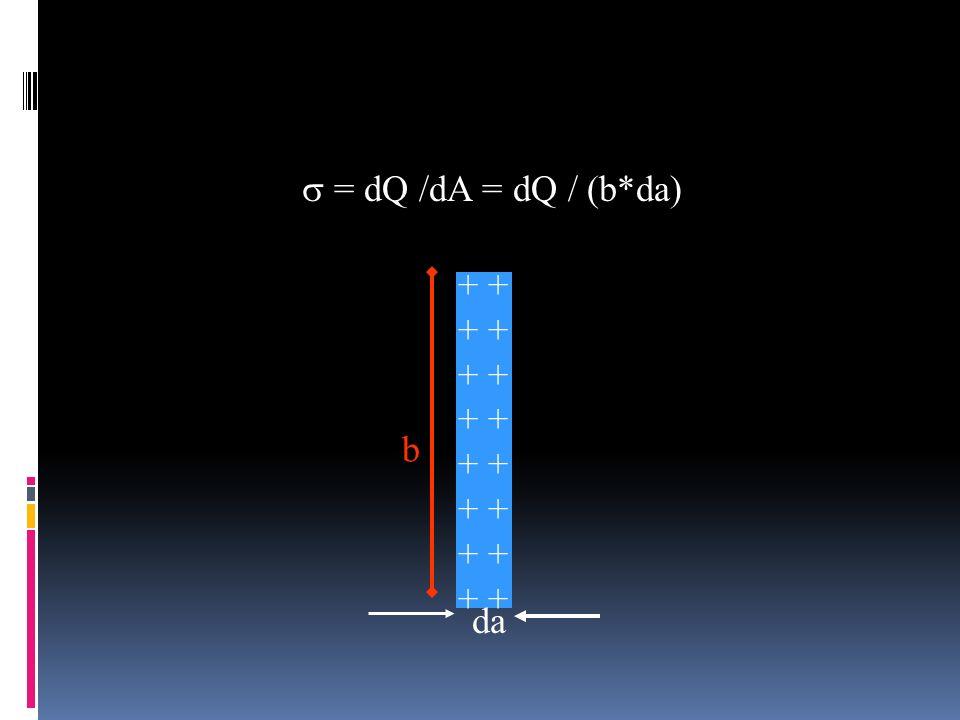 + + + + + + + + b da = dQ /dA = dQ / (b*da)