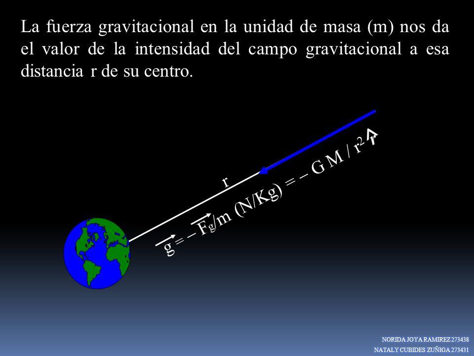 r La fuerza gravitacional en la unidad de masa (m) nos da el valor de la intensidad del campo gravitacional a esa distancia r de su centro. g = F g /m