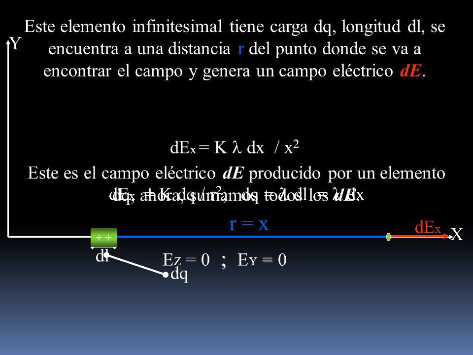 Este es el campo eléctrico dE producido por un elemento dq, ahora, sumamos todos los dE. ; = E Z = 0 ; E Y = 0 dE x = K dq / r 2 ; dq = dl = dx dE x =