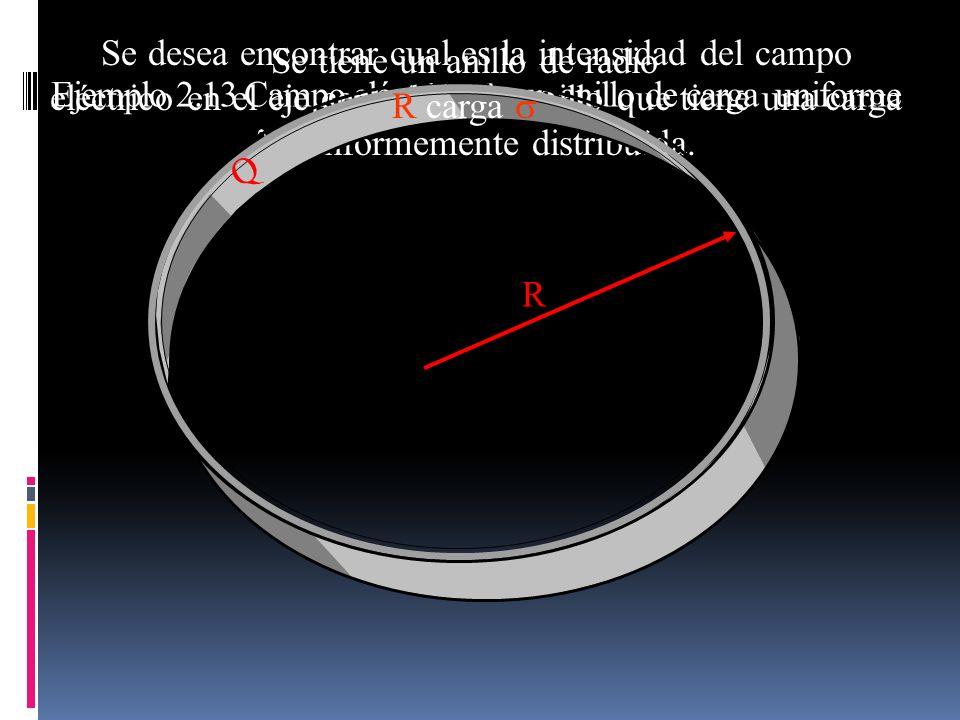Se desea encontrar cual es la intensidad del campo eléctrico en el eje central de un anillo que tiene una carga uniformemente distribuida. Ejemplo 2.1