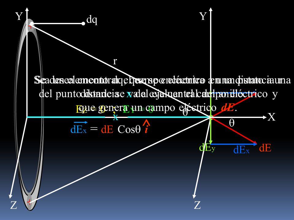 Y Z + + dq dE dE y dE x E Z = 0 ; E Y = 0 Y Z X x r Sea un elemento dq, que se encuentra a una distancia r del punto donde se va a evaluar el campo el