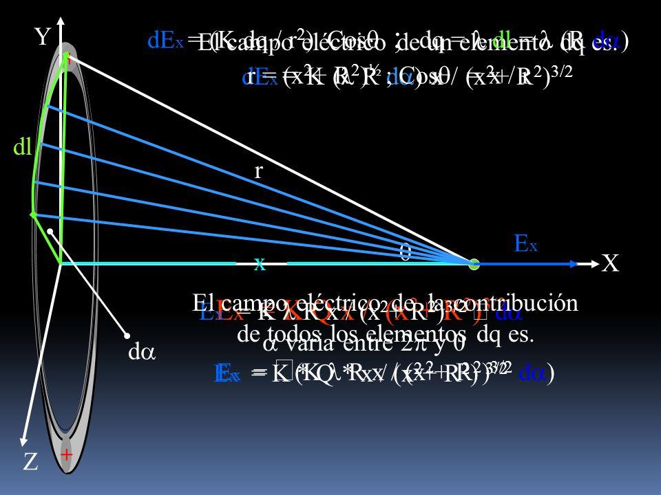 El campo eléctrico de un elemento dq es. dE x = K ( R d ) x / (x 2 + R 2 ) 3/2 dE x = (K dq / r 2 ) Cos dq = dl = (R d r = (x 2 + R 2 ) ½ ; Cos = x /