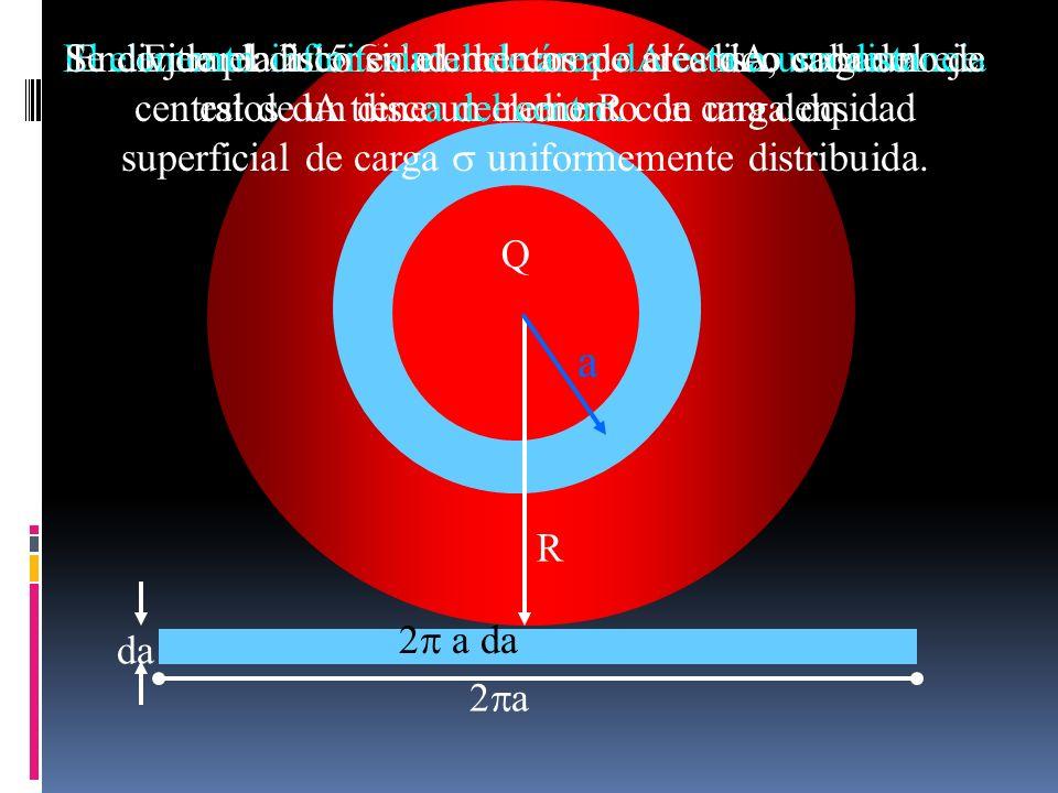 R Q R Ejemplo 2.15 Campo eléctrico de un disco cargado uniformemente da a a da Q R a Encontrar la intensidad del campo eléctrico sobre el eje central