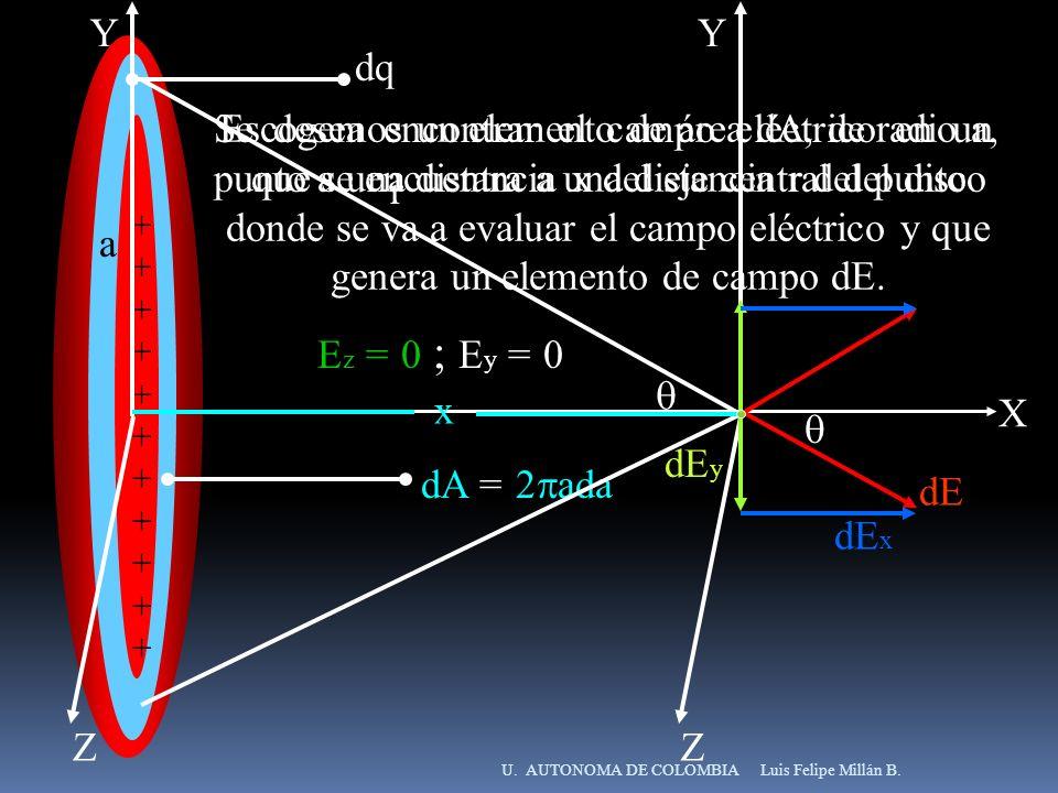 Luis Felipe Millán B.U. AUTONOMA DE COLOMBIA ++++++++++++++++++++++ Se desea encontrar el campo eléctrico en un punto a una distancia x del eje centra