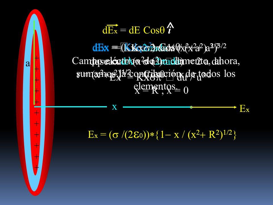 dEx = Kx ada / (x 2 +a 2 ) 3/2 Campo eléctrico de un elemento, ahora, sumamos la contribución de todos los elementos. dEx = (Kdq/r 2 ) Cos dq = dA= ad