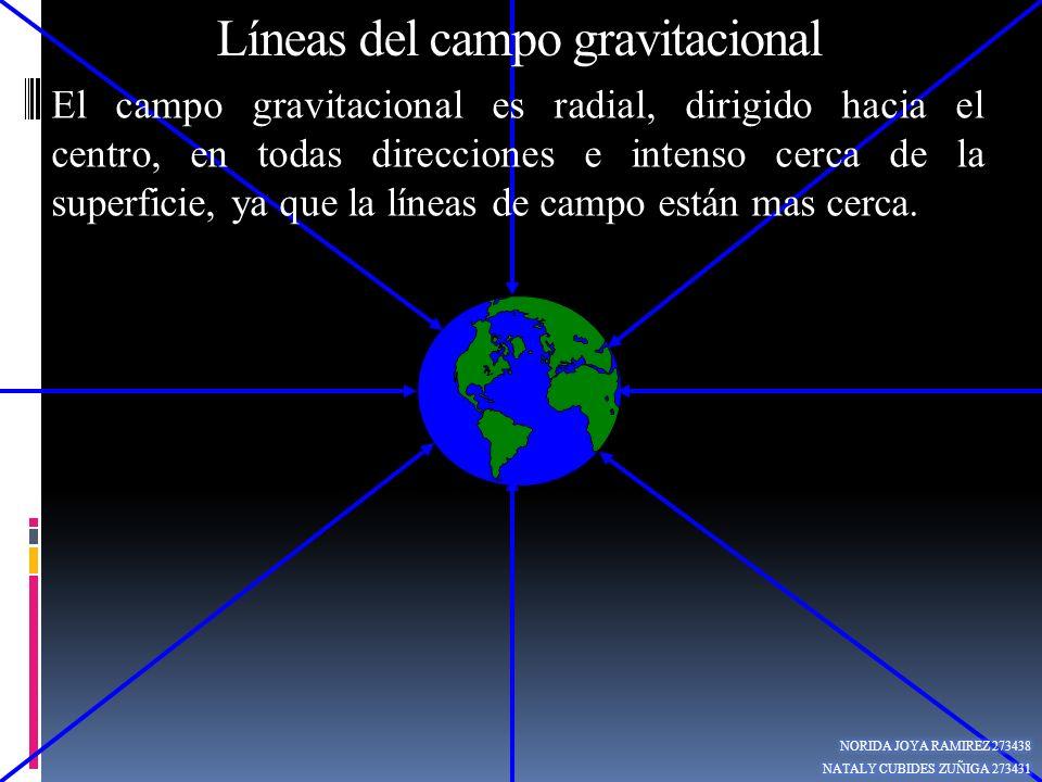 El campo gravitacional es radial, dirigido hacia el centro, en todas direcciones e intenso cerca de la superficie, ya que la líneas de campo están mas