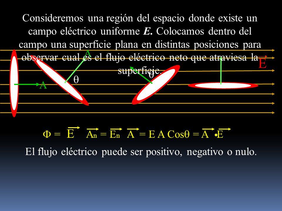 E A A Consideremos una región del espacio donde existe un campo eléctrico uniforme E. Colocamos dentro del campo una superficie plana en distintas pos