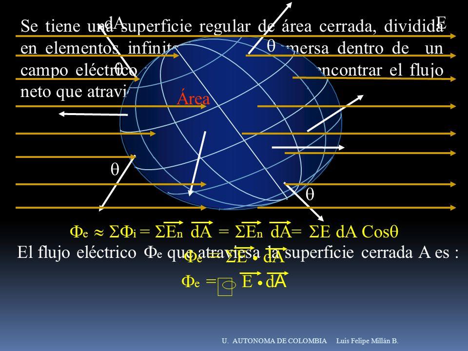 Luis Felipe Millán B.U. AUTONOMA DE COLOMBIA Se tiene una superficie regular de área cerrada, dividida en elementos infinitesimales dA inmersa dentro